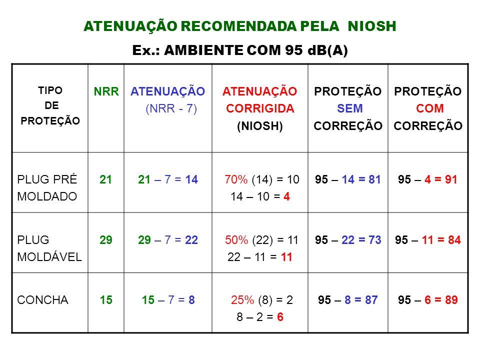 ATENUAÇÃO RECOMENDADA PELA NIOSH