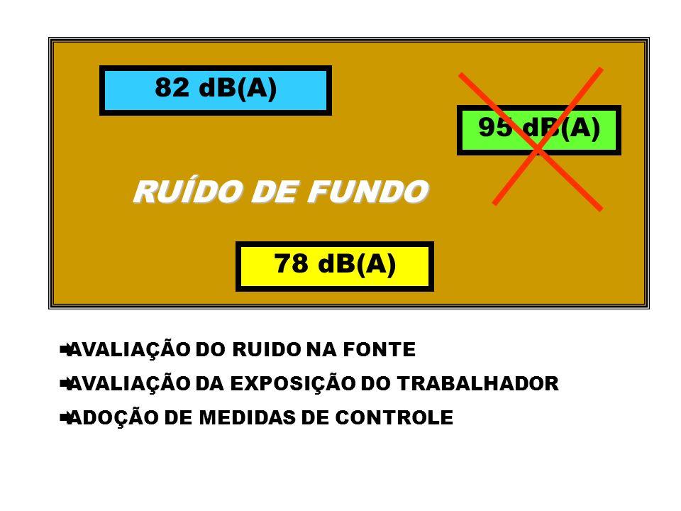 RUÍDO DE FUNDO 82 dB(A) 95 dB(A) 78 dB(A) AVALIAÇÃO DO RUIDO NA FONTE