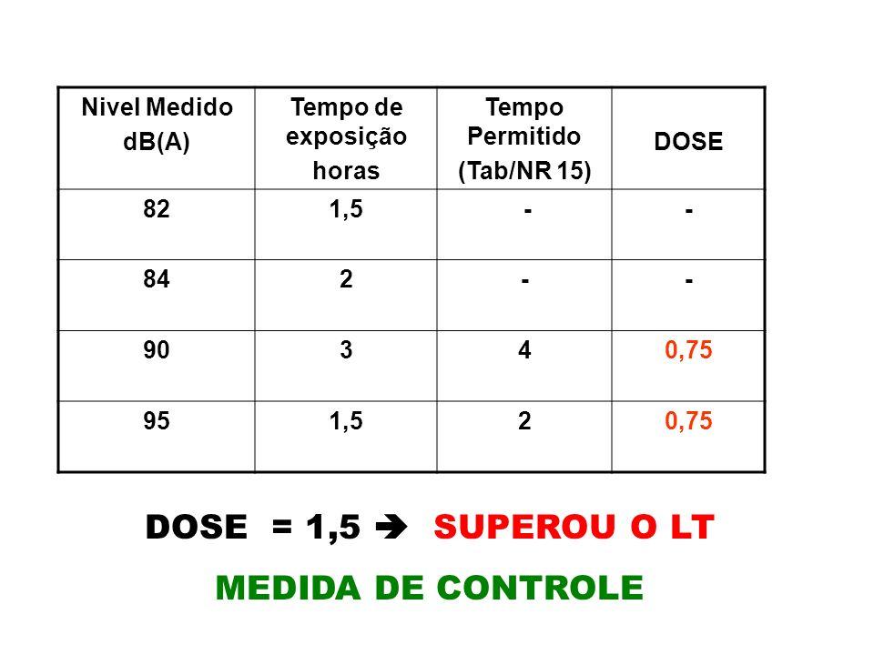 DOSE = 1,5  SUPEROU O LT MEDIDA DE CONTROLE Nivel Medido dB(A)