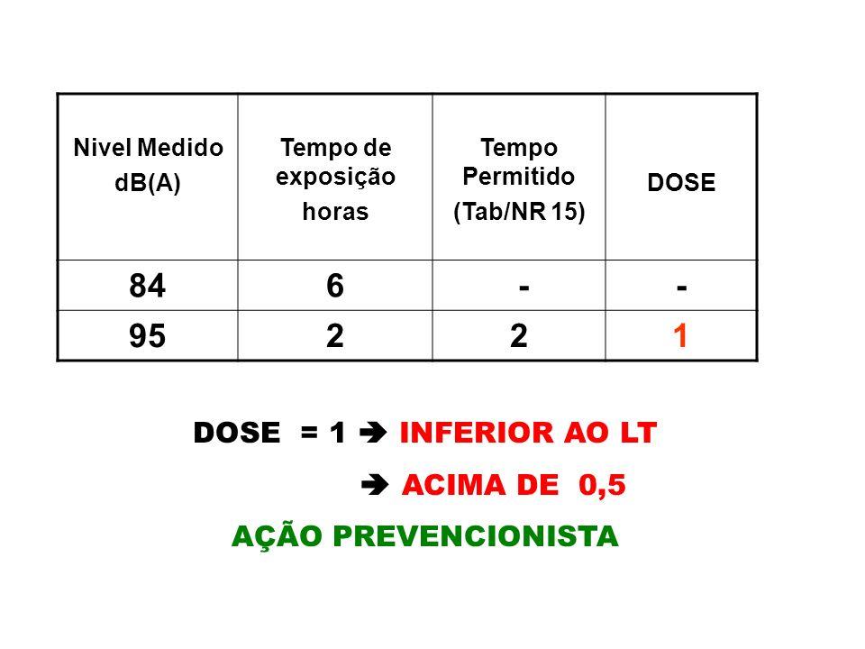 84 6 - 95 2 1 DOSE = 1  INFERIOR AO LT  ACIMA DE 0,5