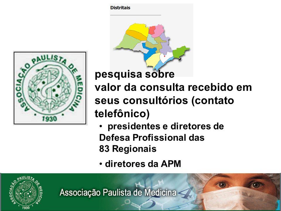 valor da consulta recebido em seus consultórios (contato telefônico)