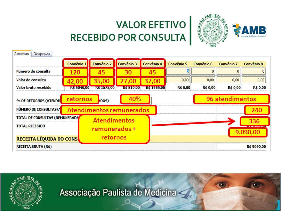 Atendimentos remunerados Atendimentos remunerados + retornos