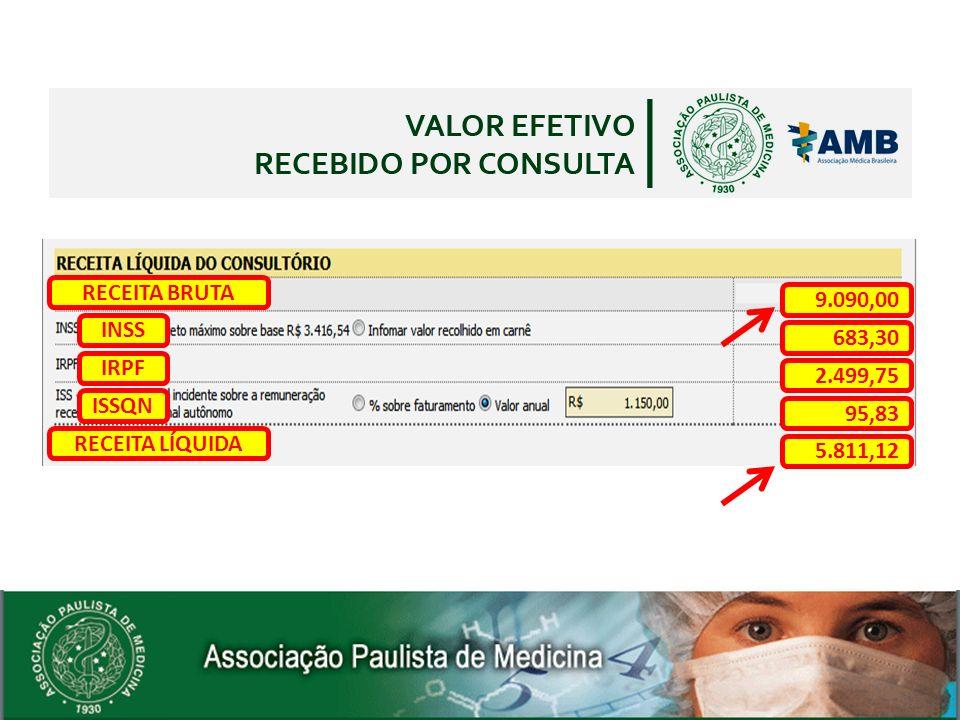 RECEITA BRUTA 9.090,00 INSS 683,30 IRPF 2.499,75 ISSQN 95,83 RECEITA LÍQUIDA 5.811,12