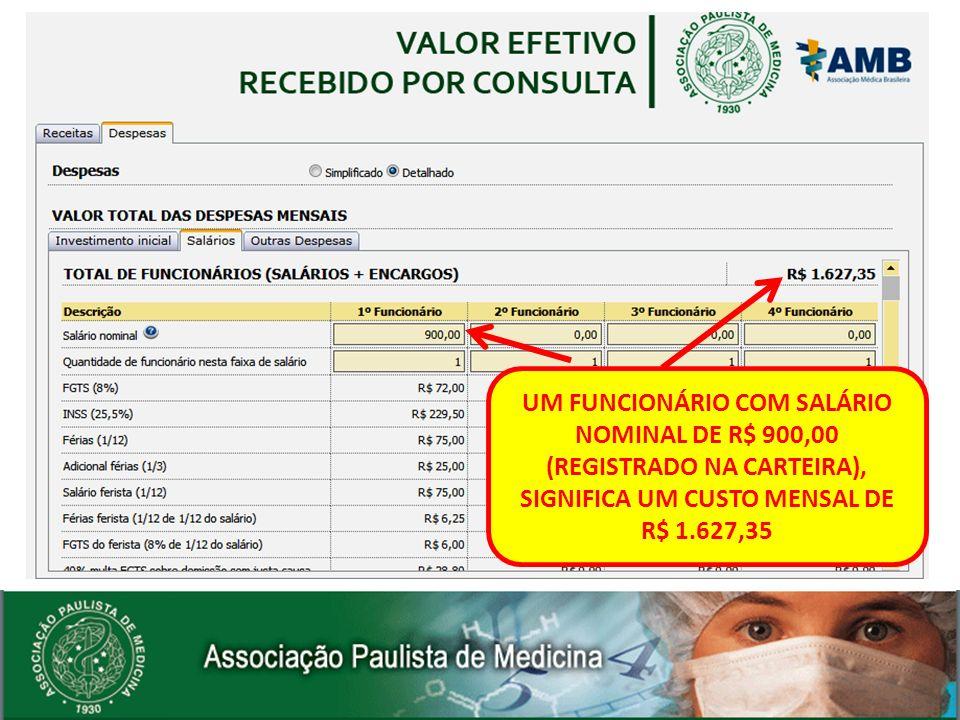 UM FUNCIONÁRIO COM SALÁRIO NOMINAL DE R$ 900,00 (REGISTRADO NA CARTEIRA), SIGNIFICA UM CUSTO MENSAL DE R$ 1.627,35