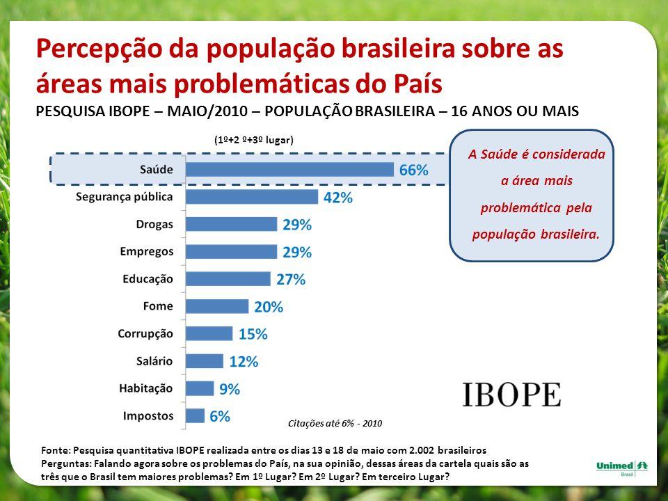 Percepção da população brasileira sobre as áreas mais problemáticas do País