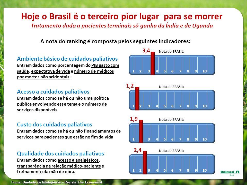 Hoje o Brasil é o terceiro pior lugar para se morrer