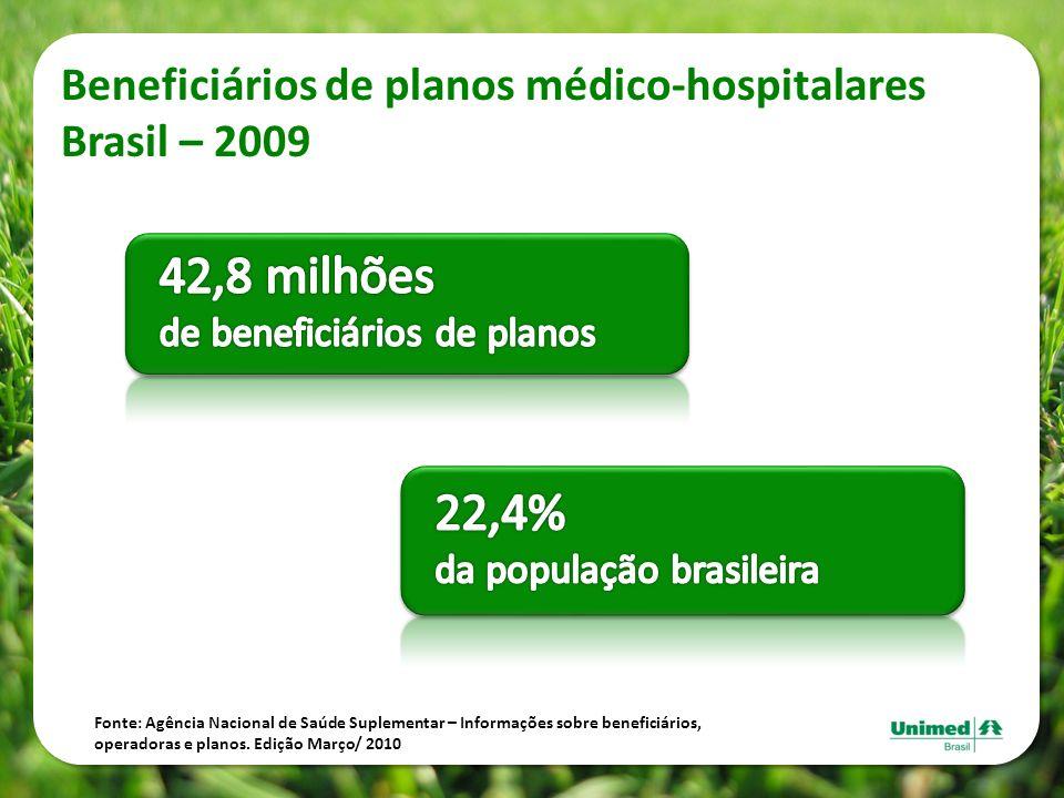 42,8 milhões 22,4% Beneficiários de planos médico-hospitalares