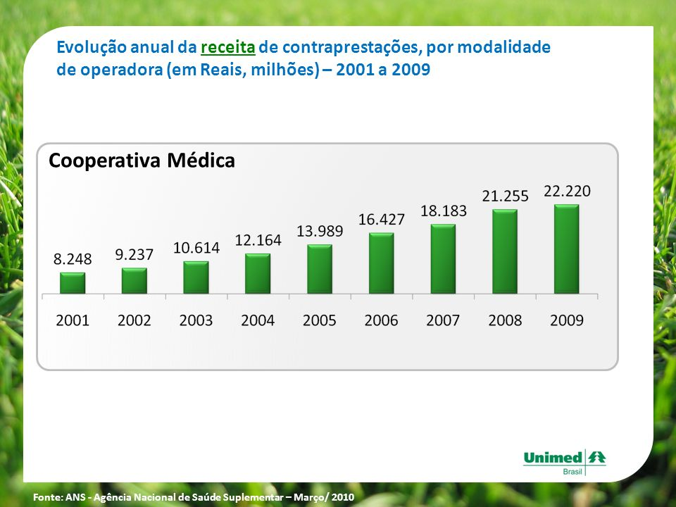 Evolução anual da receita de contraprestações, por modalidade de operadora (em Reais, milhões) – 2001 a 2009