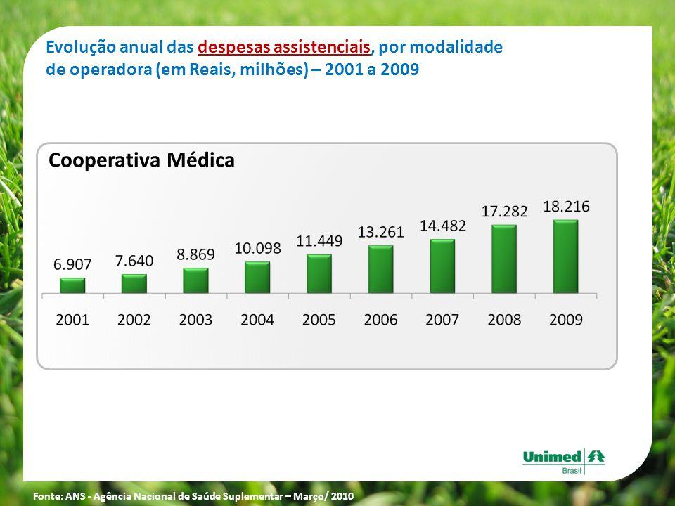 Evolução anual das despesas assistenciais, por modalidade de operadora (em Reais, milhões) – 2001 a 2009