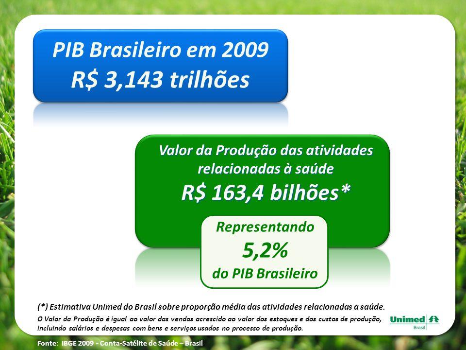 R$ 3,143 trilhões PIB Brasileiro em 2009 5,2%