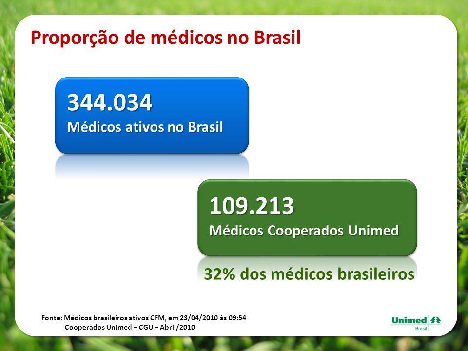 32% dos médicos brasileiros