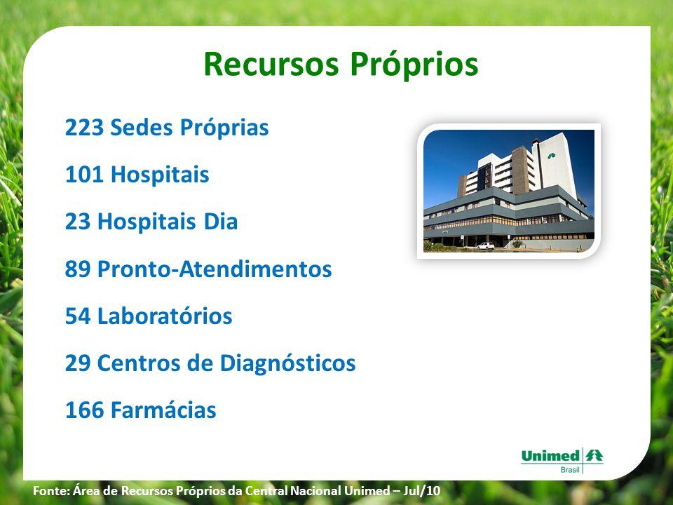 Recursos Próprios 223 Sedes Próprias 101 Hospitais 23 Hospitais Dia