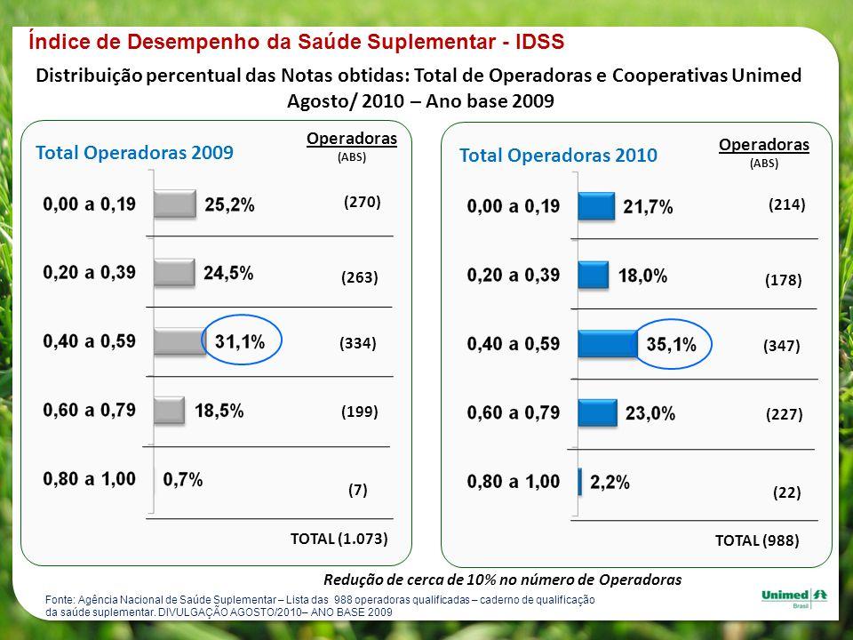Índice de Desempenho da Saúde Suplementar - IDSS