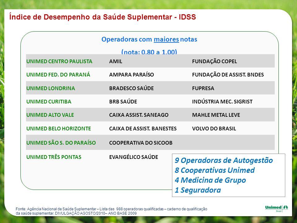 9 Operadoras de Autogestão 8 Cooperativas Unimed 4 Medicina de Grupo
