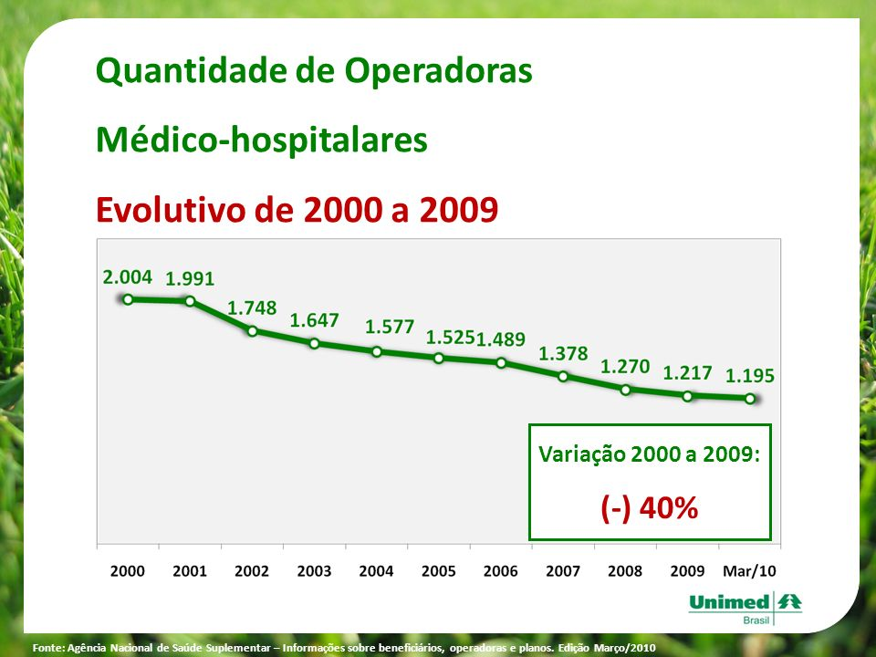 Quantidade de Operadoras Médico-hospitalares Evolutivo de 2000 a 2009