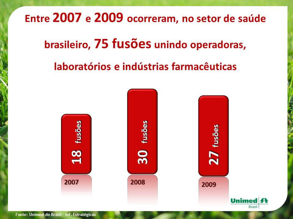 Entre 2007 e 2009 ocorreram, no setor de saúde brasileiro, 75 fusões unindo operadoras, laboratórios e indústrias farmacêuticas