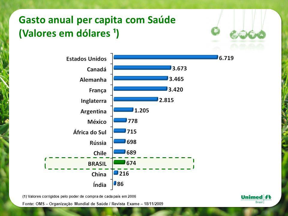 Gasto anual per capita com Saúde (Valores em dólares ¹)