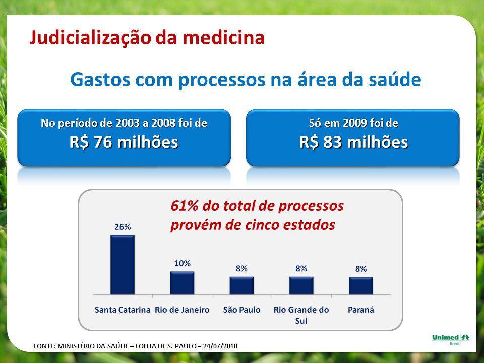 Gastos com processos na área da saúde