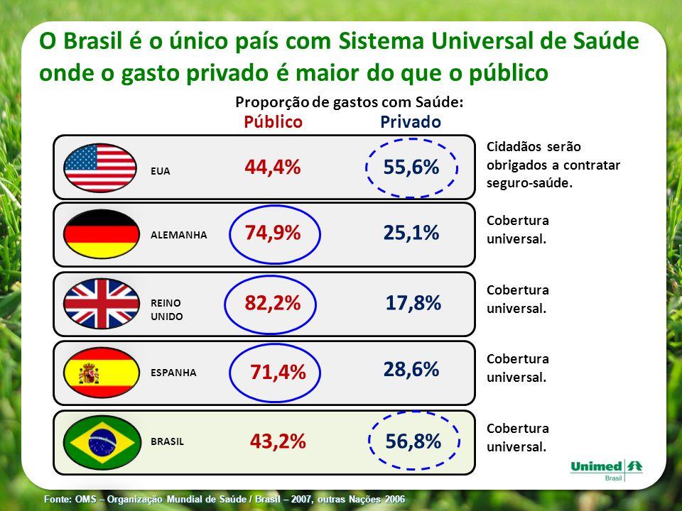O Brasil é o único país com Sistema Universal de Saúde onde o gasto privado é maior do que o público