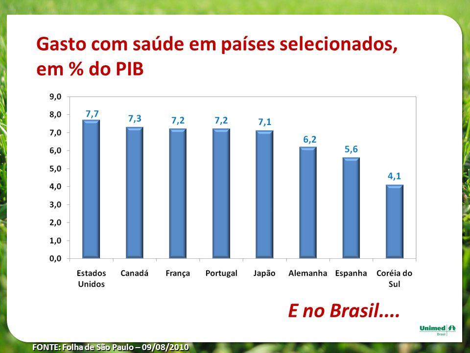 Gasto com saúde em países selecionados, em % do PIB