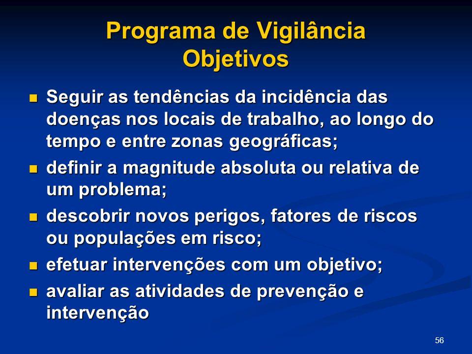 Programa de Vigilância Objetivos