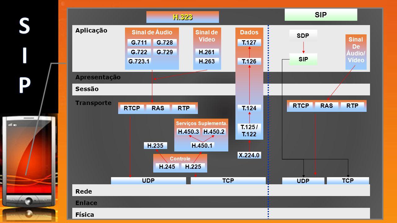 S I P SIP H.323 Aplicação Sinal de Áudio Sinal de Vídeo Dados SDP