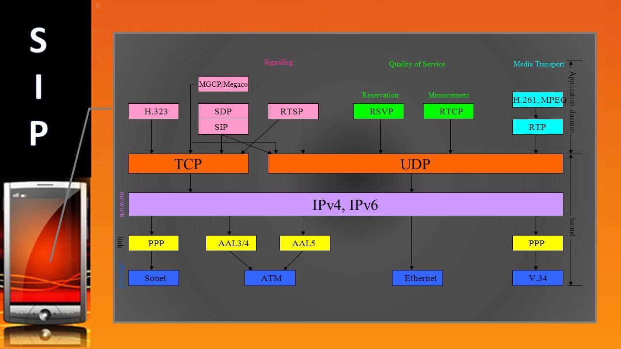 S I P TCP UDP IPv4, IPv6 H.261, MPEG H.323 SDP RTSP RSVP RTCP SIP RTP