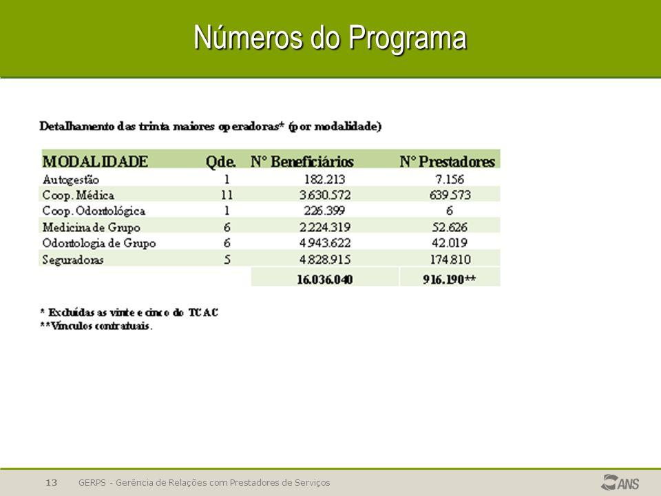 Números do Programa GERPS - Gerência de Relações com Prestadores de Serviços