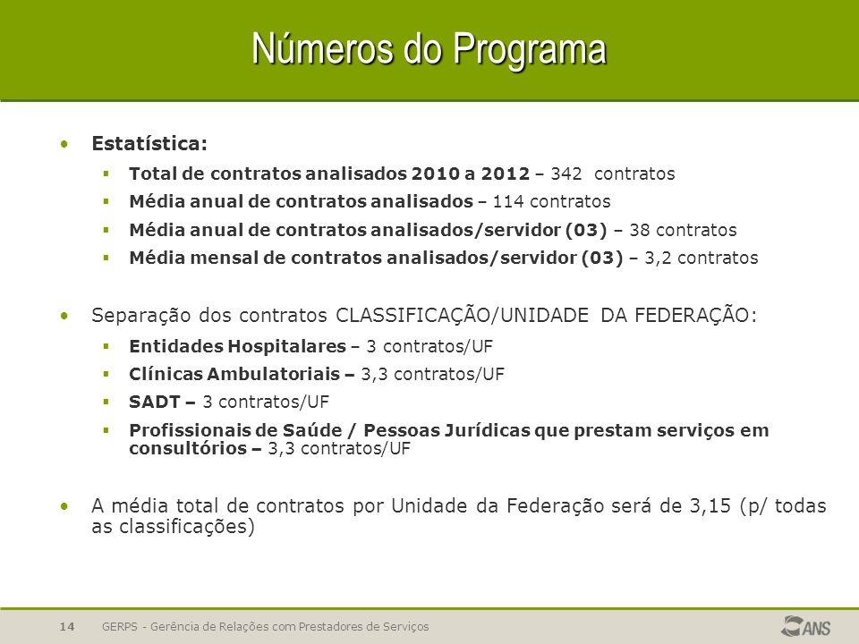 Números do Programa Estatística:
