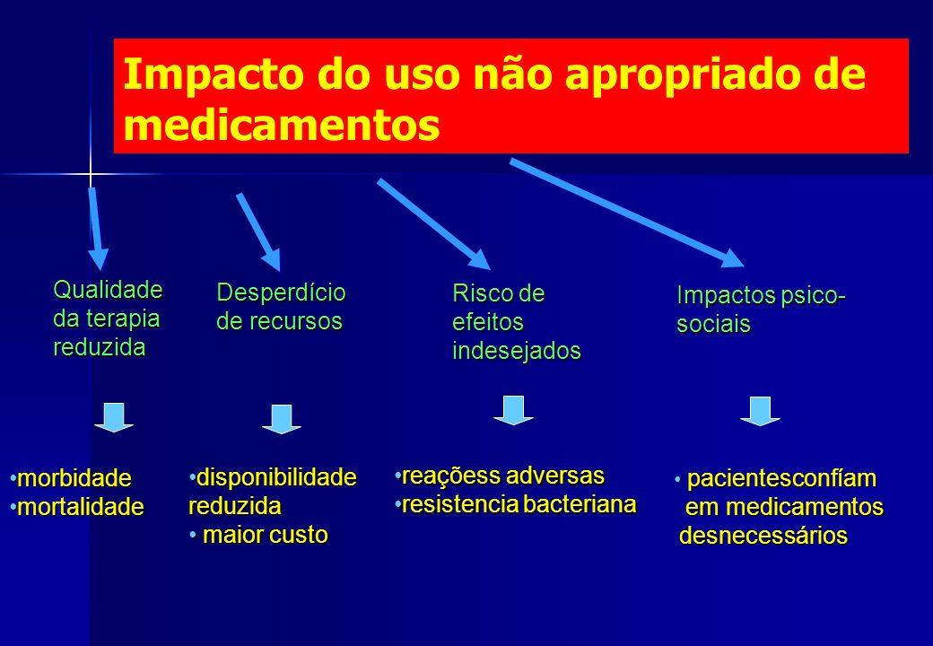 Impacto do uso não apropriado de medicamentos