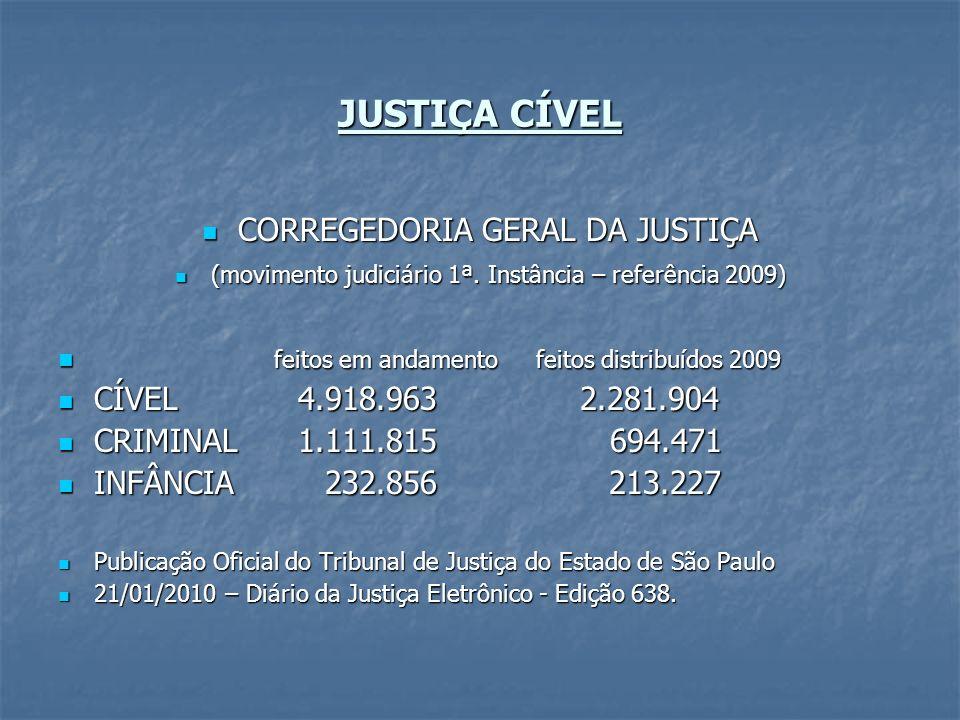 JUSTIÇA CÍVEL CORREGEDORIA GERAL DA JUSTIÇA