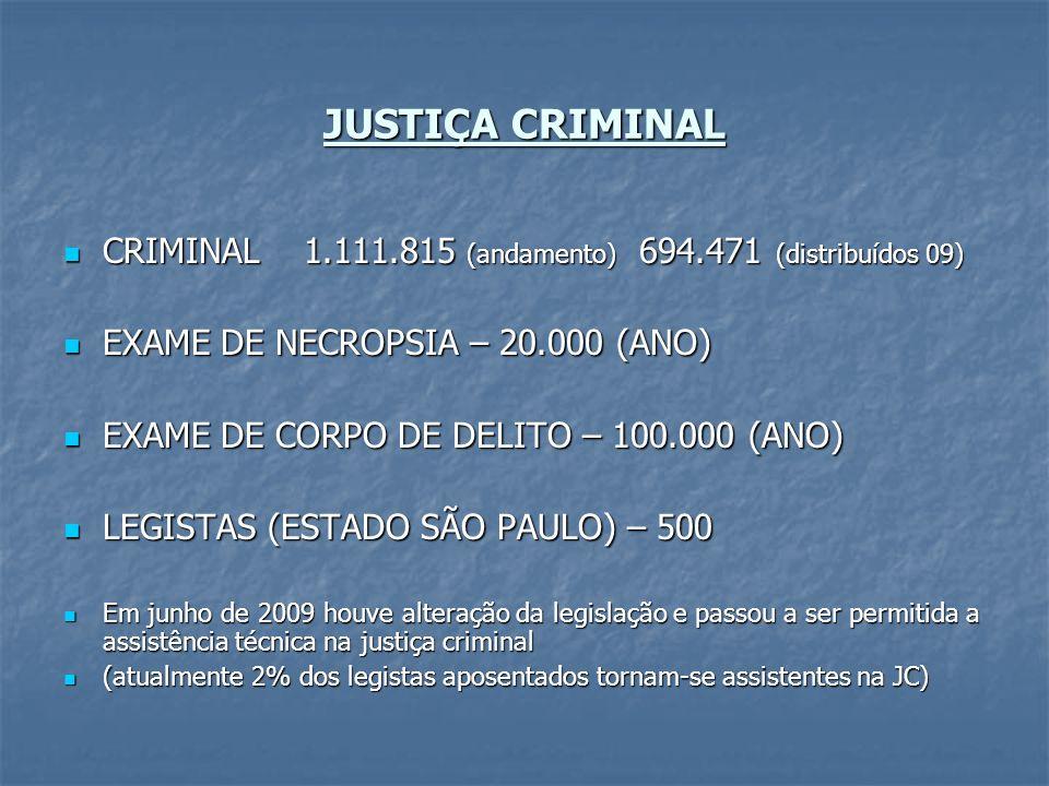 JUSTIÇA CRIMINAL CRIMINAL 1.111.815 (andamento) 694.471 (distribuídos 09) EXAME DE NECROPSIA – 20.000 (ANO)