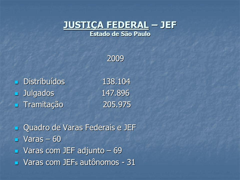 JUSTIÇA FEDERAL – JEF Estado de São Paulo