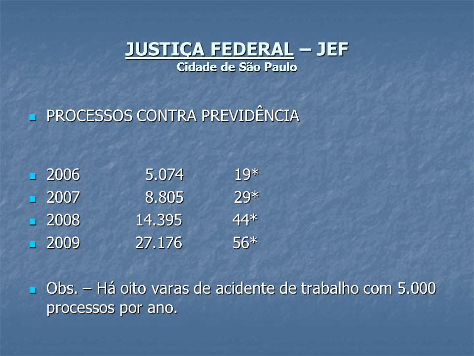 JUSTIÇA FEDERAL – JEF Cidade de São Paulo