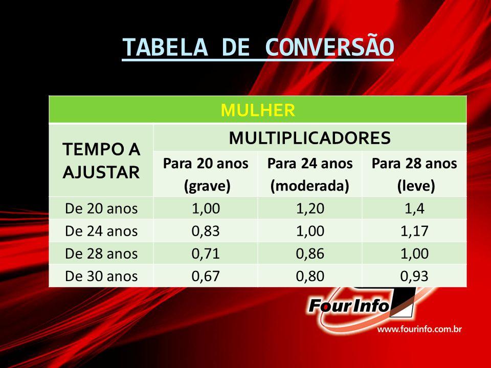 TABELA DE CONVERSÃO MULHER MULTIPLICADORES TEMPO A AJUSTAR