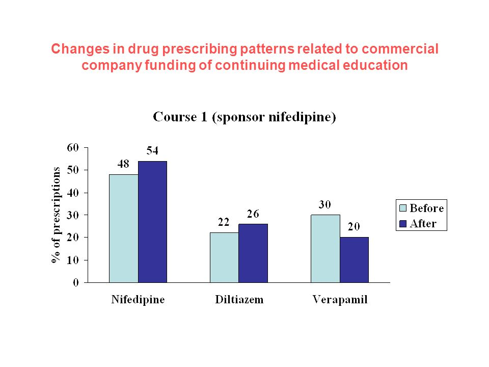 Changes in drug prescribing patterns related to commercial company funding of continuing medical education