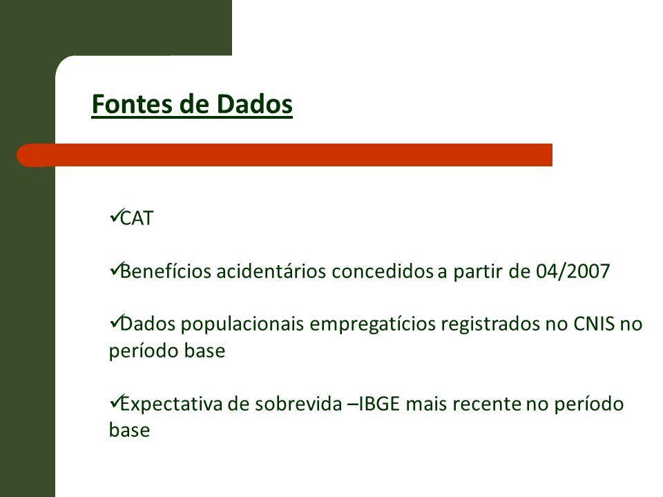 Fontes de Dados CAT. Benefícios acidentários concedidos a partir de 04/2007. Dados populacionais empregatícios registrados no CNIS no período base.