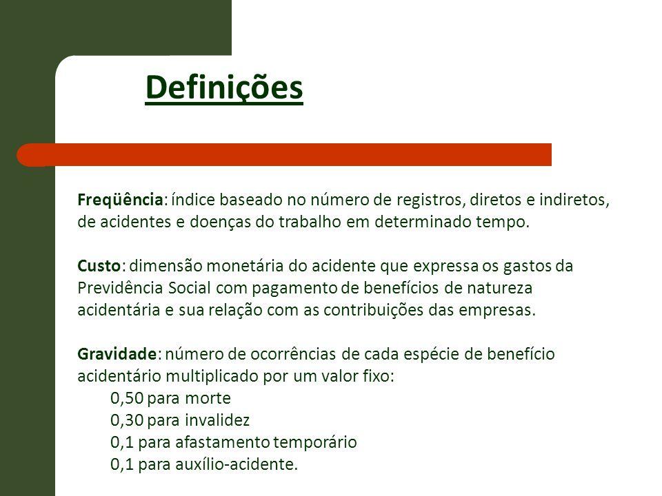 Definições Freqüência: índice baseado no número de registros, diretos e indiretos, de acidentes e doenças do trabalho em determinado tempo.