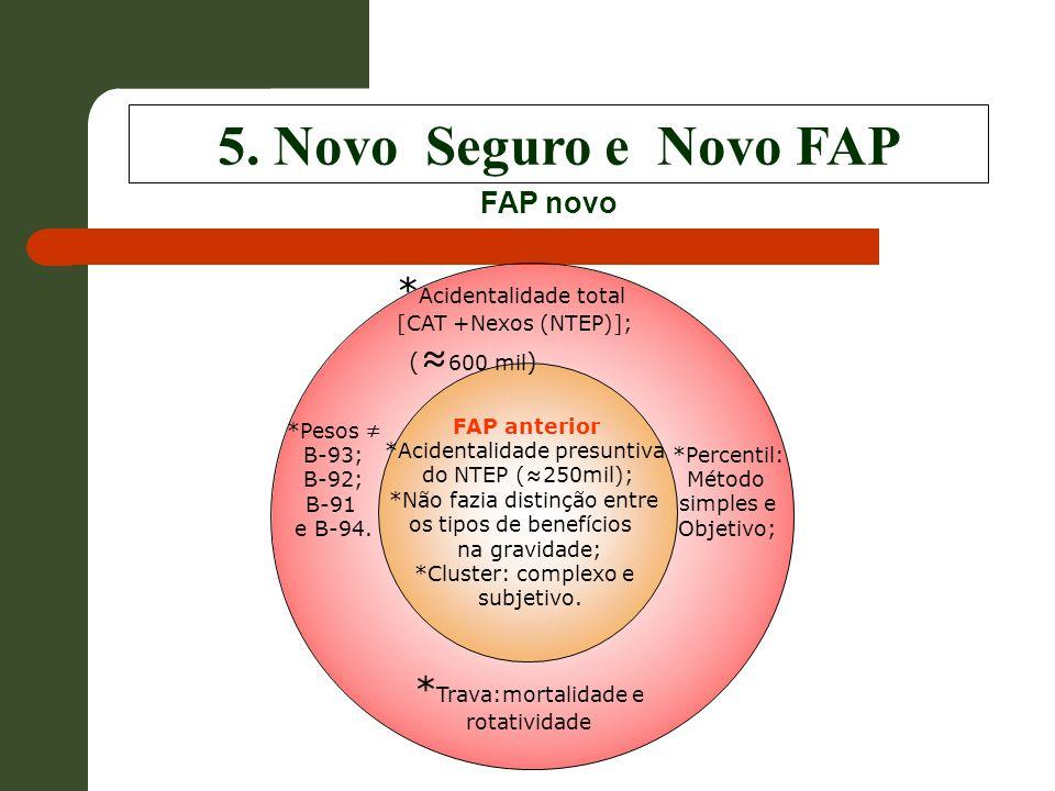 5. Novo Seguro e Novo FAP *Acidentalidade total (≈600 mil)