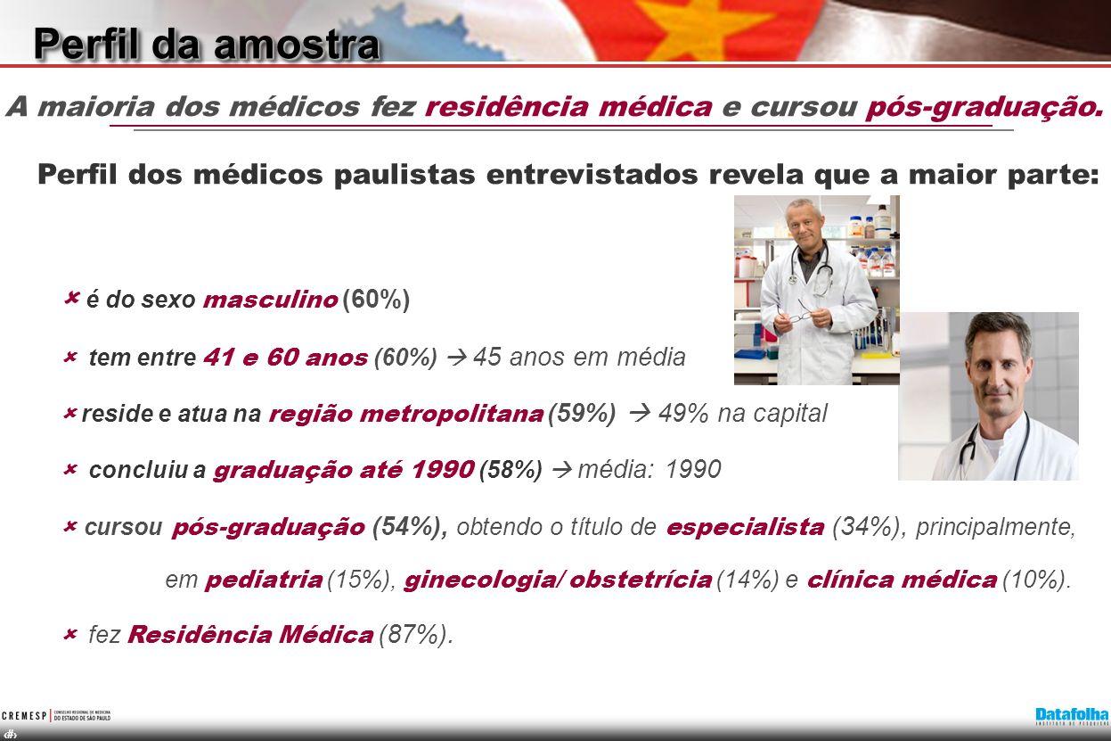 A maioria dos médicos fez residência médica e cursou pós-graduação.