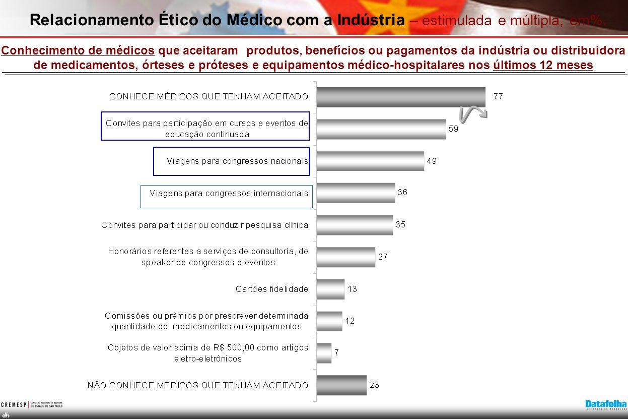 Relacionamento Ético do Médico com a Indústria – estimulada e múltipla, em%.