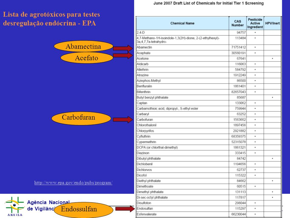 Lista de agrotóxicos para testes desregulação endócrina - EPA