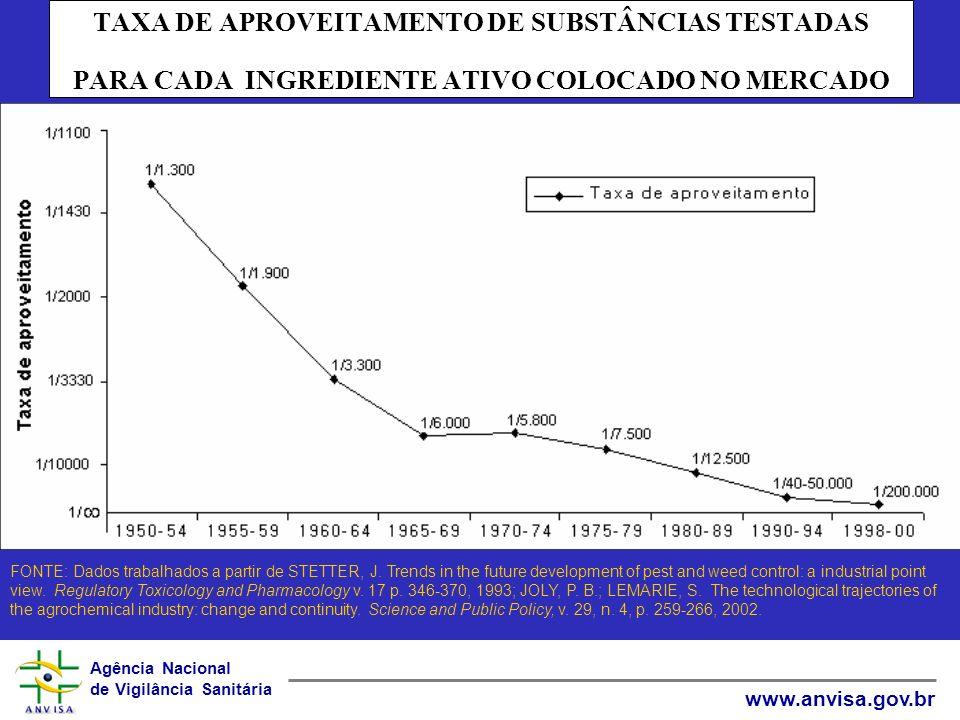 TAXA DE APROVEITAMENTO DE SUBSTÂNCIAS TESTADAS PARA CADA INGREDIENTE ATIVO COLOCADO NO MERCADO
