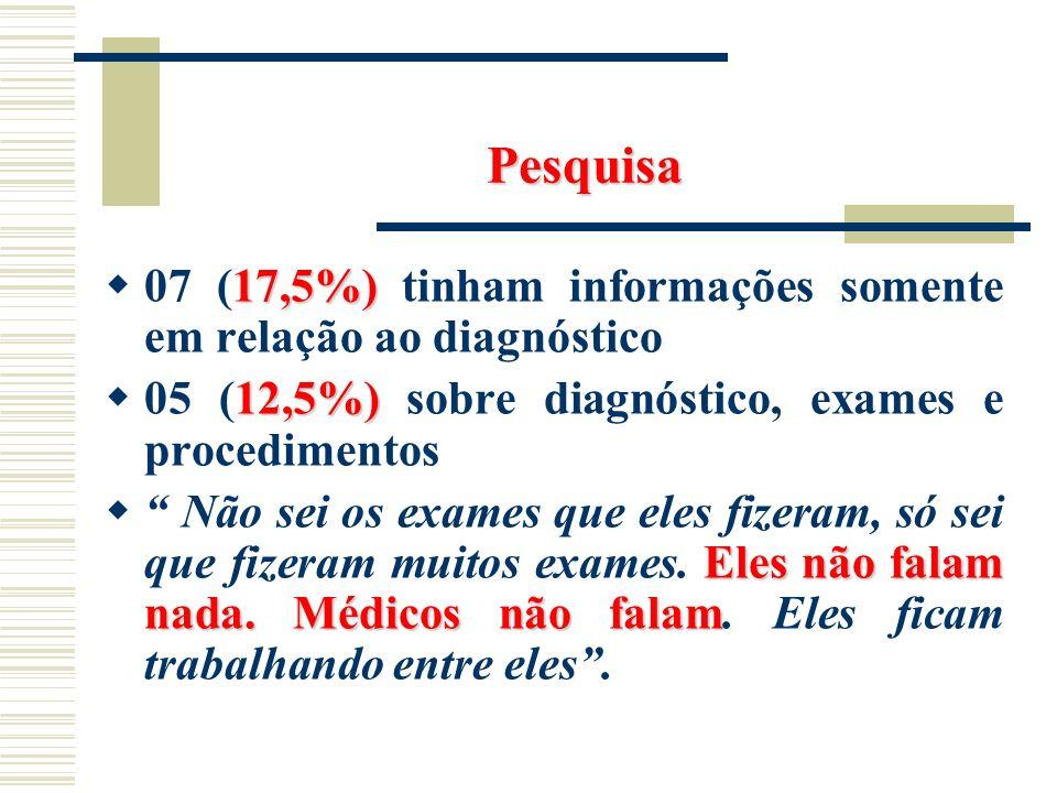 Pesquisa 07 (17,5%) tinham informações somente em relação ao diagnóstico. 05 (12,5%) sobre diagnóstico, exames e procedimentos.