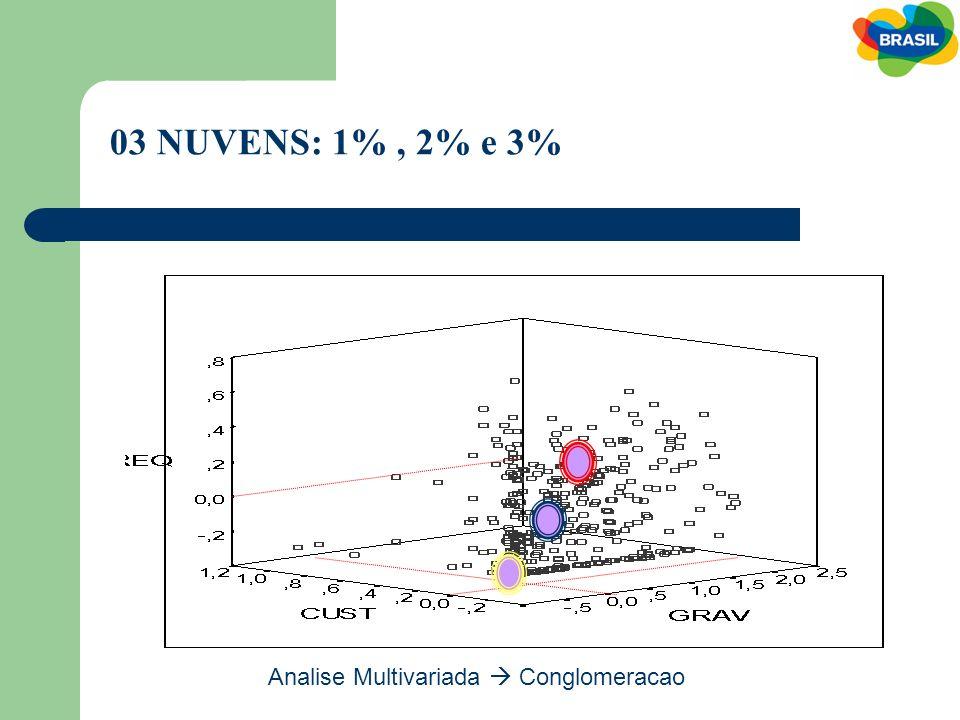 03 NUVENS: 1% , 2% e 3% Analise Multivariada  Conglomeracao