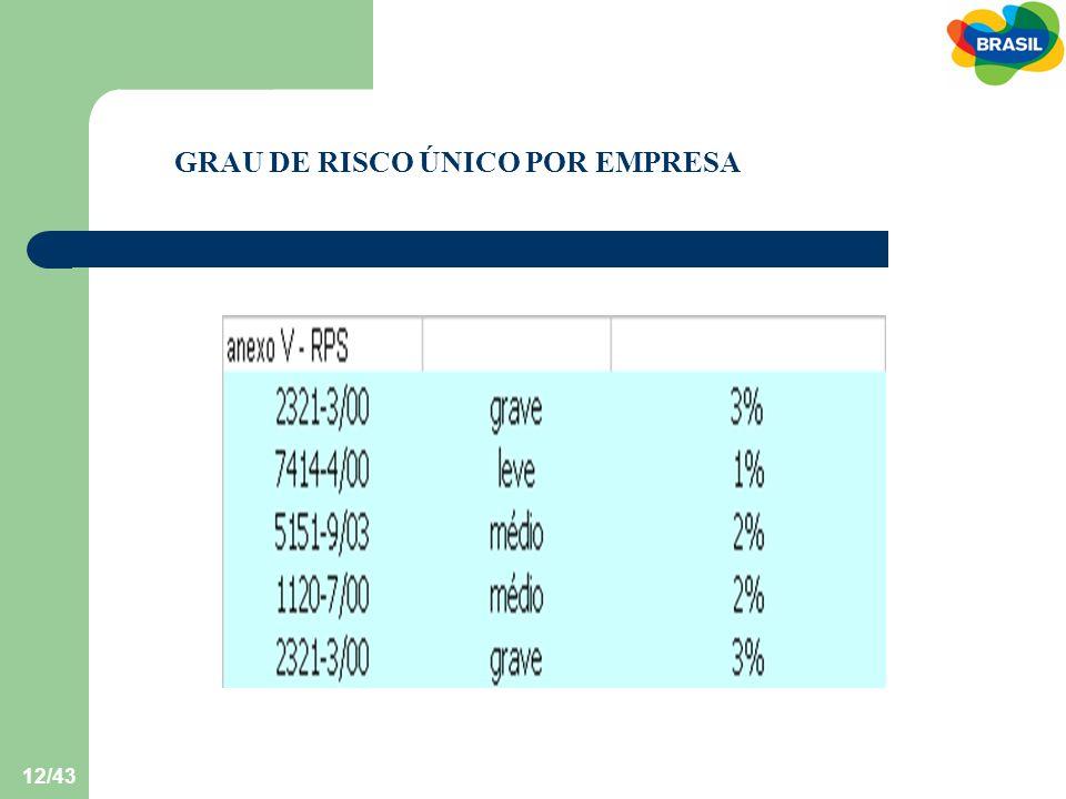 GRAU DE RISCO ÚNICO POR EMPRESA