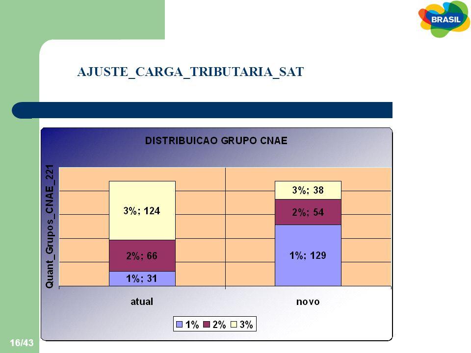 AJUSTE_CARGA_TRIBUTARIA_SAT