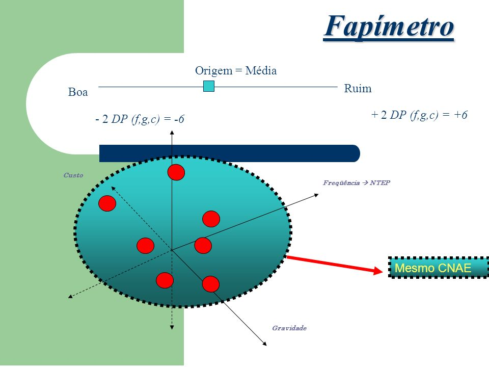 Fapímetro Origem = Média Ruim Boa + 2 DP (f,g,c) = +6