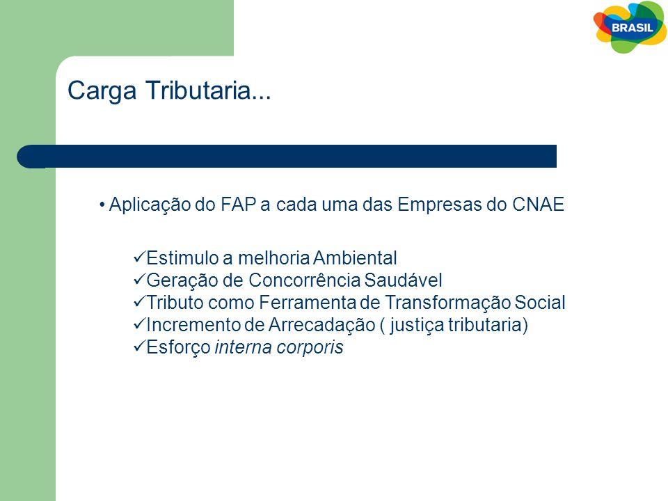 Carga Tributaria... Aplicação do FAP a cada uma das Empresas do CNAE