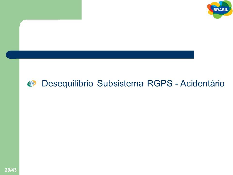 Desequilíbrio Subsistema RGPS - Acidentário